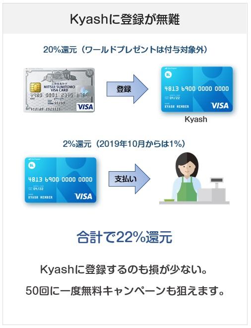 三井住友カードの20%還元キャンペーンは、Kyash登録が楽しい