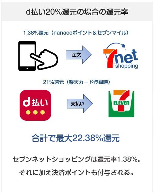 セブンネットショッピングのd払い時の還元率