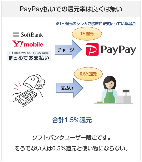 PayPay払いでの還元率