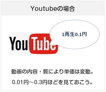 Youtubeでの広告収入で稼ぐ場合